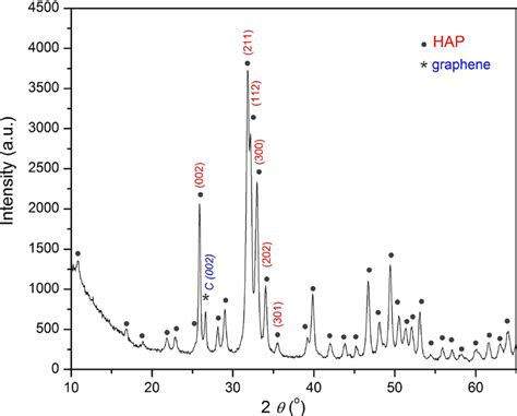 x ray diffraction pattern of graphene x ray diffraction analysis pattern of hydroxyapatite