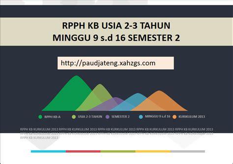 Air 2 Tahun contoh rkh rpph kb 2 3 tahun semester 2 minggu 9 s d 16 paud jateng