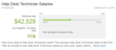 it help desk salary how better customer service can make you money