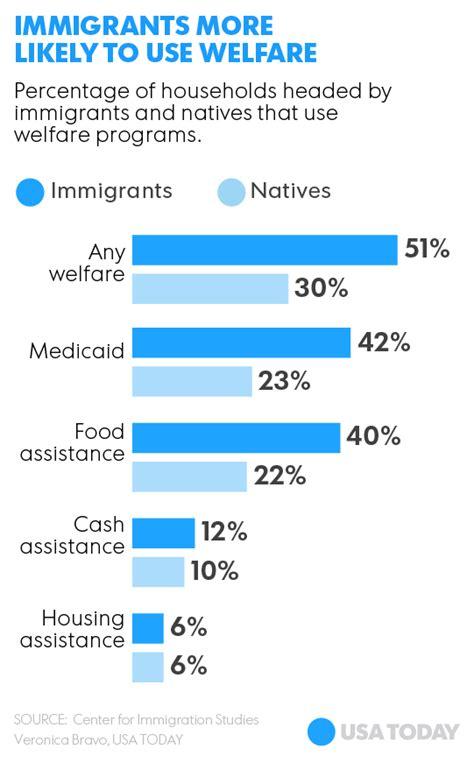 housing assistance for undocumented immigrants report more than half of immigrants on welfare