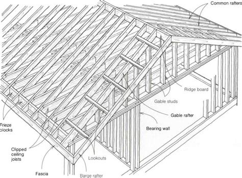 Dachkonstruktion Satteldach by The Parts Of A Gable Roof Library Builder