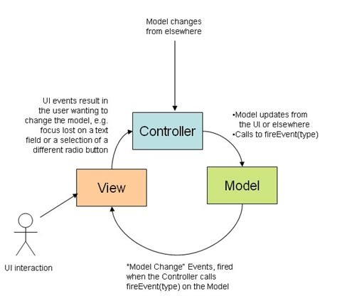 how to use layout in view in mvc model view controller pattern my patterns