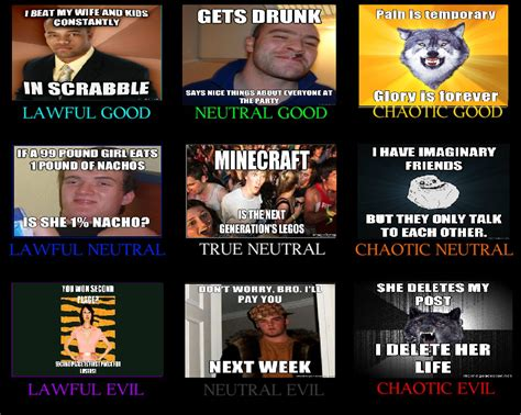 Alignment Chart Meme - meme alignment chart by alignmentchartuk on deviantart