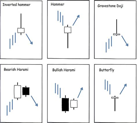chart pattern types different types of japanese candlesticks