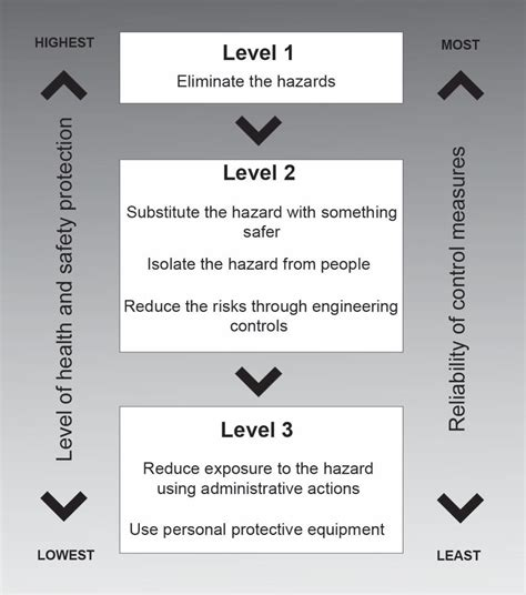 Hierarchy Of Risk Control Why Is It Important What Does
