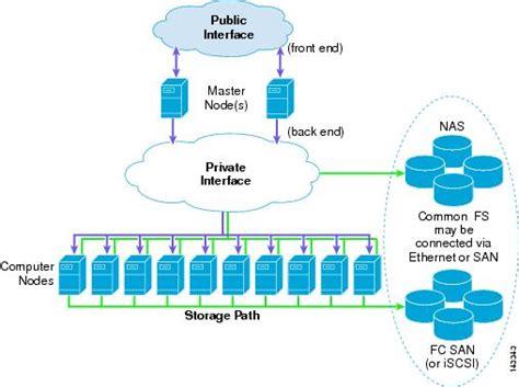 cluster computing architecture diagram data center architecture overview cisco