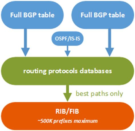 if you take a full bgp route table watch out theyre avoid cisco fib tcam exhaustion on full bgp table feed