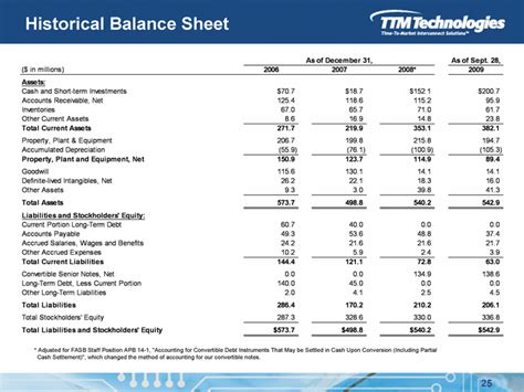 Historical Balance Sheet* Adjusted for FASB Staff Position
