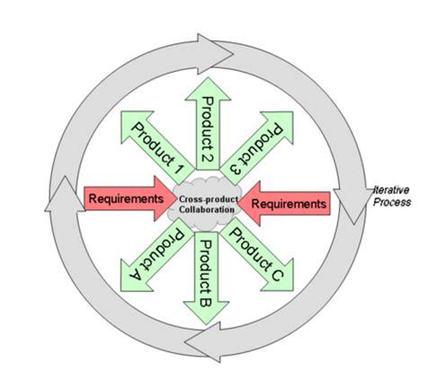 wheel and spoke diagram wheel and spoke model