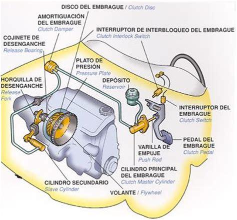 sistema de embrague sistema de embrague de fricci 243 n parte 1 8000vueltas com