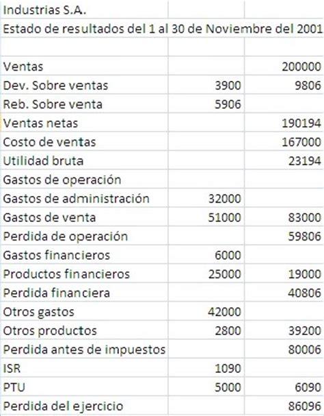 calculo para ganancia en venta de activo fijo estado de resultados er contabilidad y finanzas para