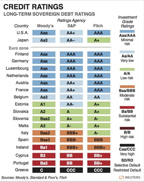 credit ratings chart what is a credit rating downgrade world economic forum