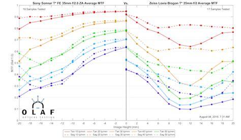 Lensa Sony 35mm F28 Za Fe Mount lensrentals the ultimate 50mm lens comparison