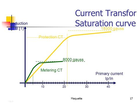 inductor saturation curve inductor saturation test 28 images inductor saturation test circuit 28 images inductor