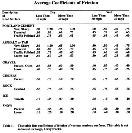 coefficient of friction coefficient of friction table
