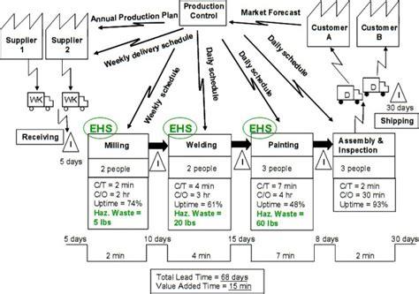 modelo apics value stream mapping vsm representando el valor para el