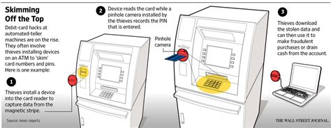 how do thieves make credit cards right speak theft of debit card data from atms soars