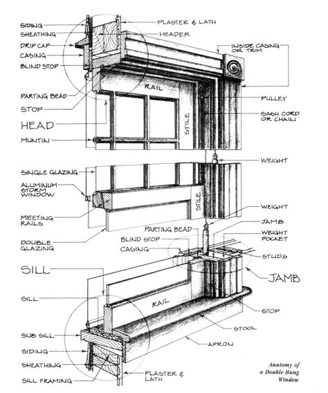 Bow Window Construction Detail a brief anatomy of a double hung window window source nh
