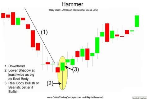 stock pattern x hammer candlestick chart pattern trading candlestick