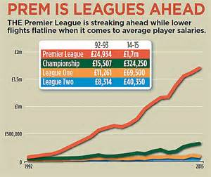 Epl Average Salary | mind the gap premier league wages soar with average
