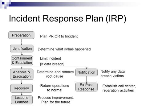 incident response procedure template incident response process forensics ppt