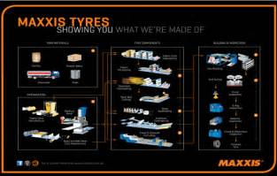Car Tyres Manufacturing Process How Tyres Are Made Maxxis Tyres Uk