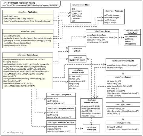 uml application diagram dicom application hosting api uml class diagram exle