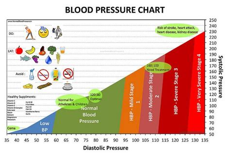c section due to high blood pressure a chart showing normal blood pressure and stages of