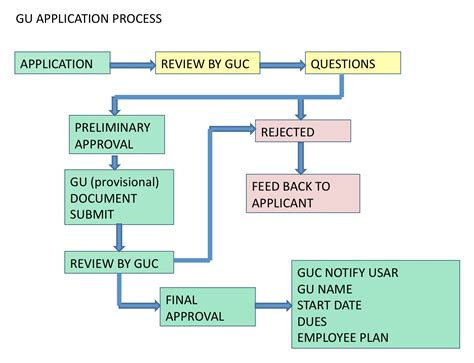 application flowchart flow diagram geography images how to guide and refrence