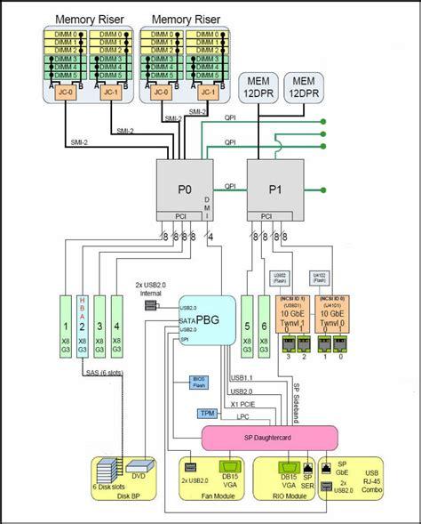 diagram of the cpu system block diagrams sun server x4 4 service manual