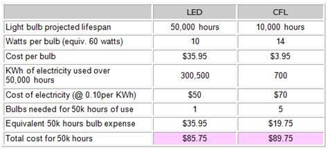 how much does an incandescent light bulb cost per hour