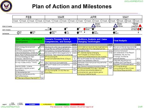 plan of and milestones template defensive cyberspace workforce study ipt 1 march 4 ppt