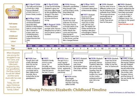 biography timeline ks2 the queen a young princess elizabeth timeline free