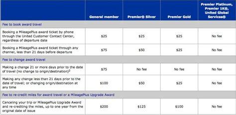 united fees maximizing united s award routing rules