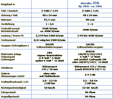 Sachs Motor Technische Daten by Hercules 316 Motor Sachs 98k Technische Daten