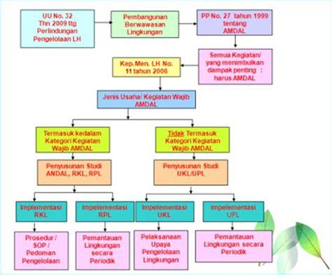 contoh laporan studi lingkungan perbedaan amdal dan ukl upl