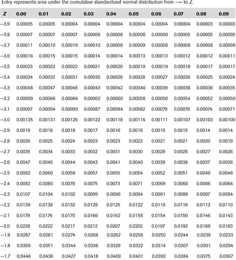 appendix c statistical tables even you can learn