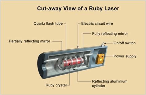how does the lightsheer diode laser work physics waves