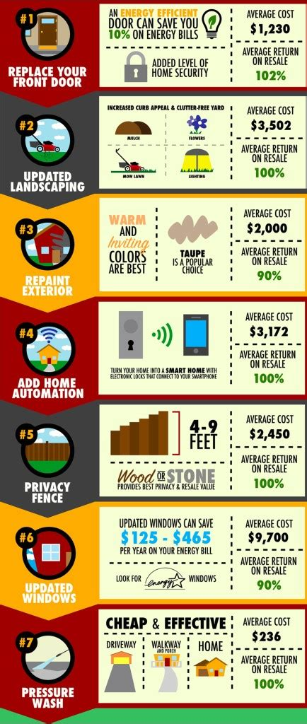7 exterior home improvements that increase resale value atlanta home magazine