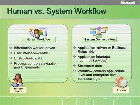 loan origination system workflow diagram loan origination reference architecture dive
