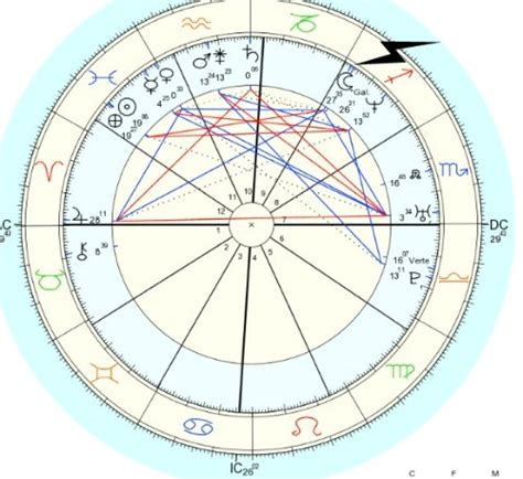 saturn conjunct ascendant synastry applied astrology the galactic center conjunct sun in