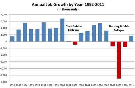job creation bush vs obama national review job creation tale of three presidents inform the pundits