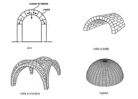 cupola a padiglione la volta e la cupola thinglink