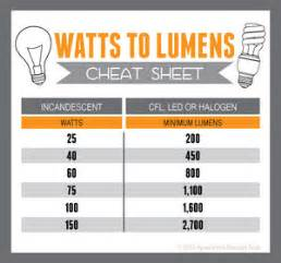 find the equivalent wattage of cfl light bulbs with this