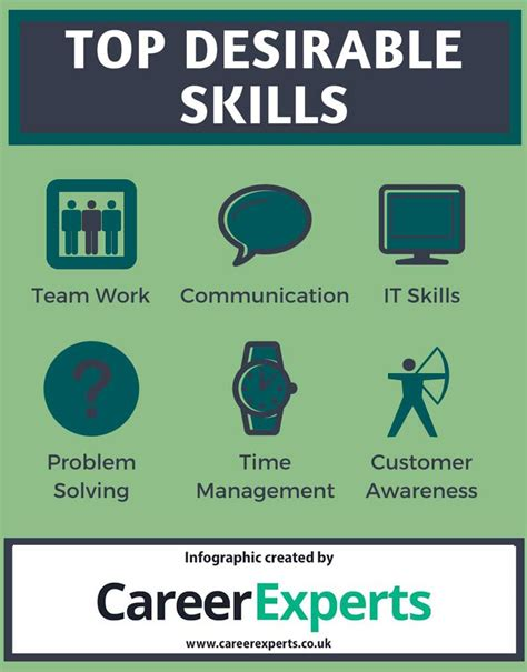 what attributes are employers looking for discover the top 6 skills