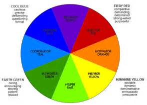 what color makes you hungry four sector colour energies model for understanding