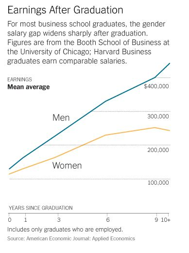 Gender Pay Gap Mba by Renew Some Of The Years Had Never Had A
