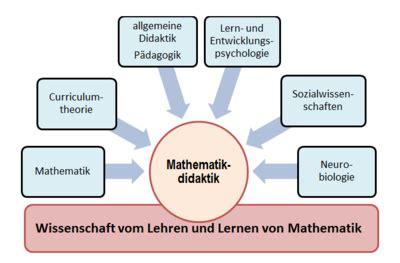 mathematikdidaktik