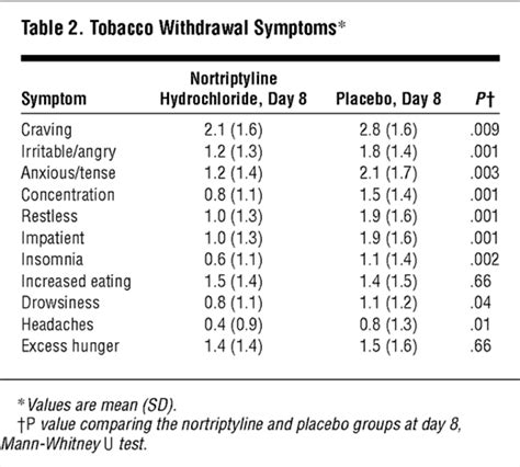 Signs Of Detoxing From Nicotine by A Randomized Trial Of Nortriptyline For Cessation