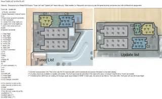 scenic ii phi opis złączy radia tuner list update list